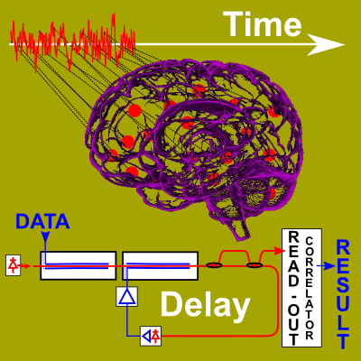 The concept of delay-based photonic brain-inspired processing, implemented with electro-optic phase modulators